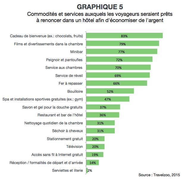 VL_prix_et_experience_graph5