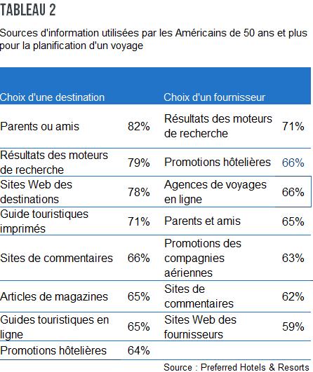 CN_Comment_plaire_aux_50+_tableau_2