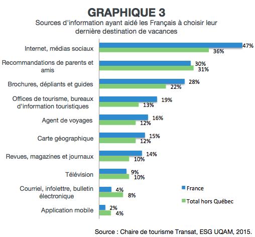 EH_habitudes_touristiques_FR_Graph3