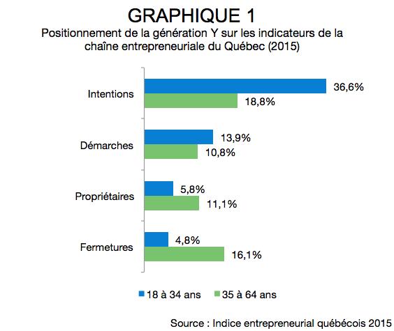 AR_Les entrepreneurs québécois de la génération Y1