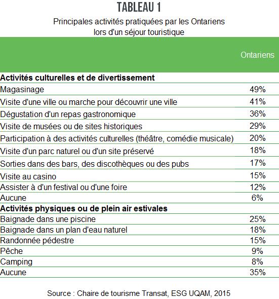 CN_Pleins_feux_Ontariens_tableau1