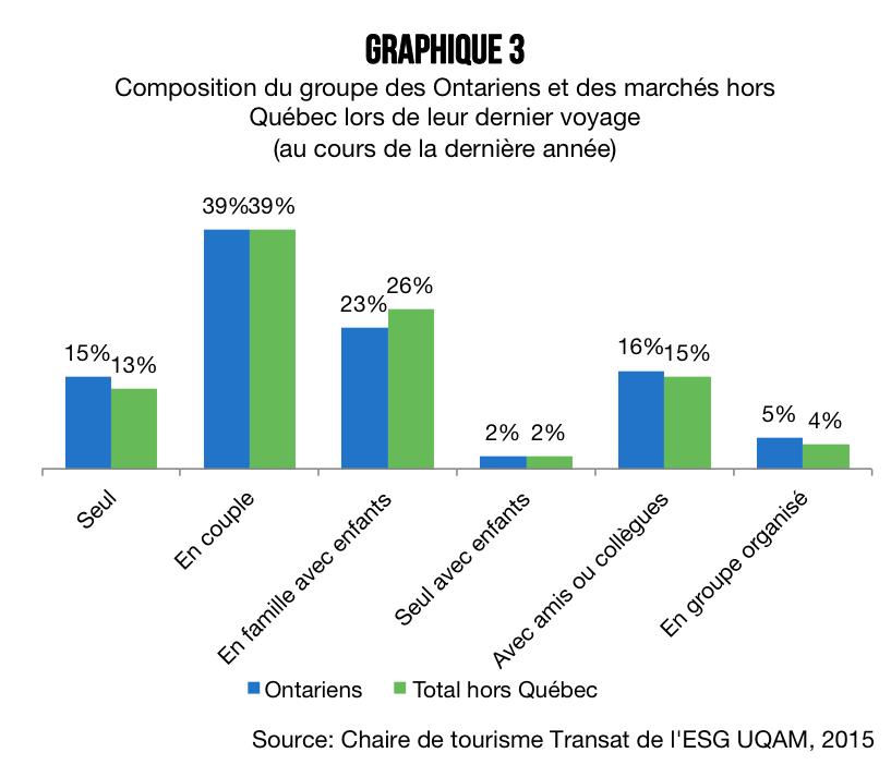 Ontariens_graphique_3