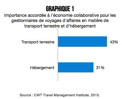 Voyages_d_affaires_et economie_collaborative_graphique_1