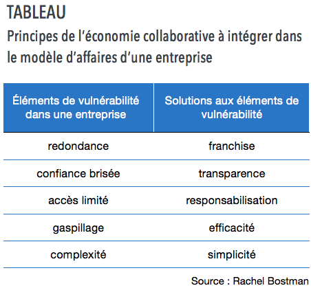 economie collaborative modèle affaires