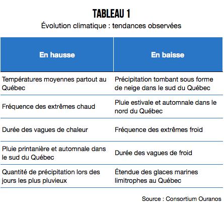 Evolution_climatique_tableau