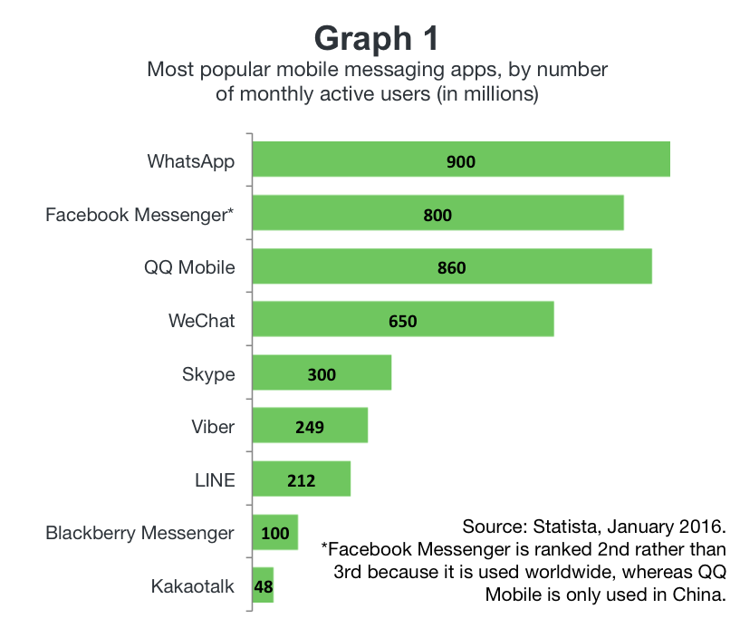 graph messaging