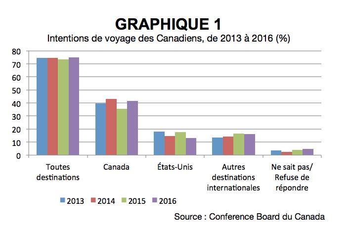 CN_Intentions_voyage_graphique.1