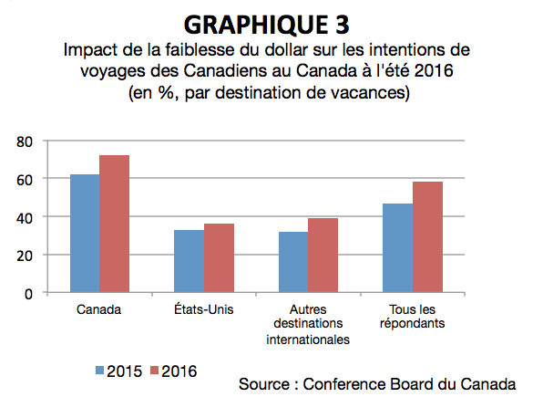CN_Intentions_voyage_graphique.3