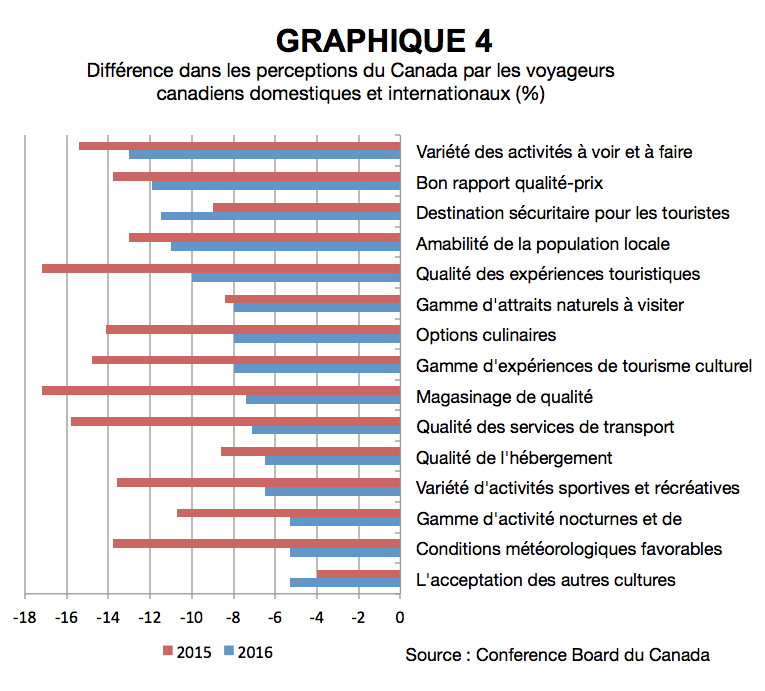 CN_Intentions_voyage_graphique4