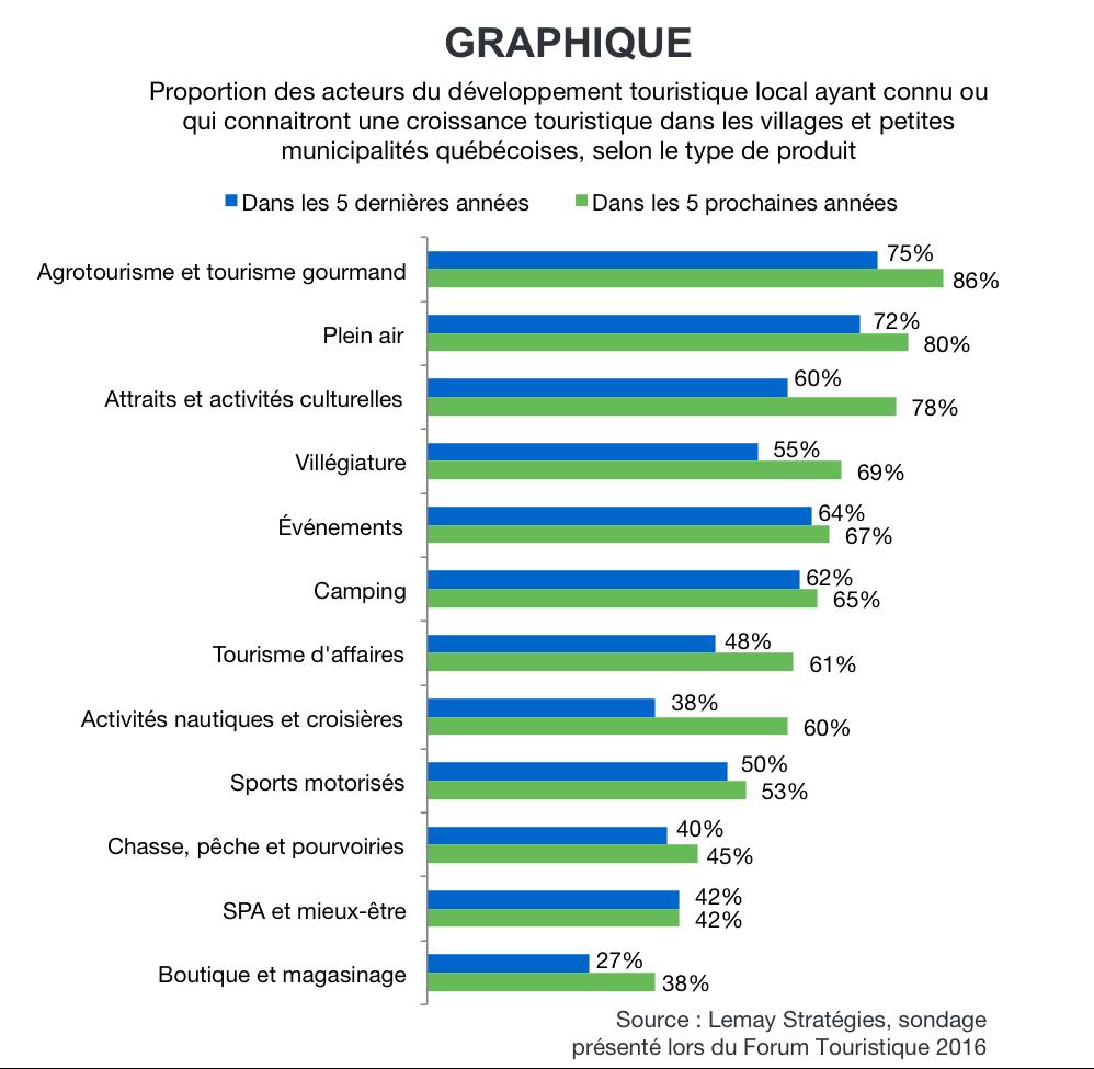 graphique produits touristiques québécois