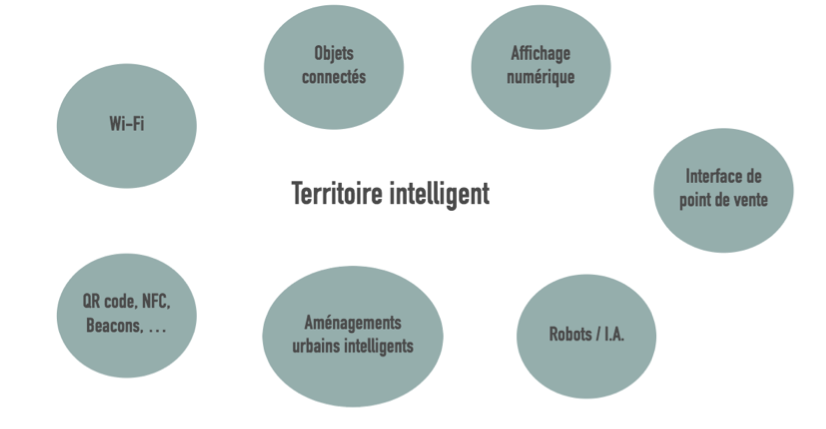 territoire intelligent