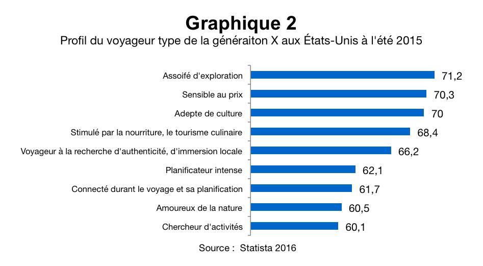 Profil du voyageur type de la generation X aux éu.S. ete 2015