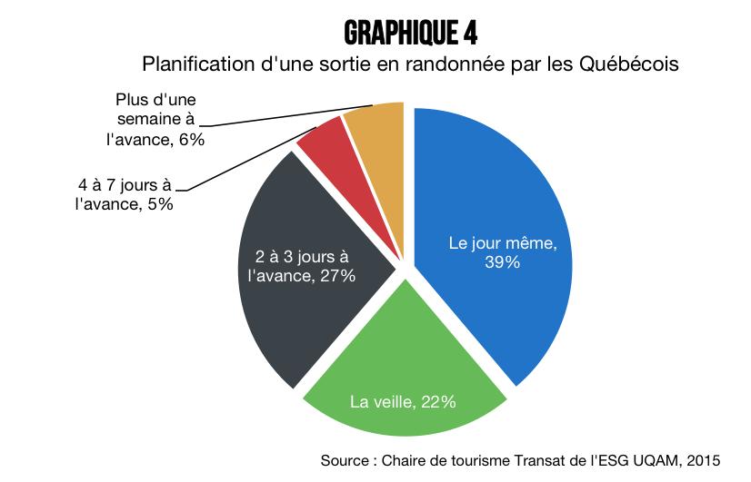 Qui_sont_les_randonneurs_quebecois_graphique_4