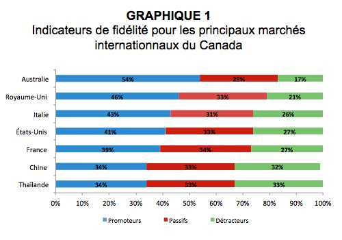 indicateurs.fidelite.marches.internationnaux.canada