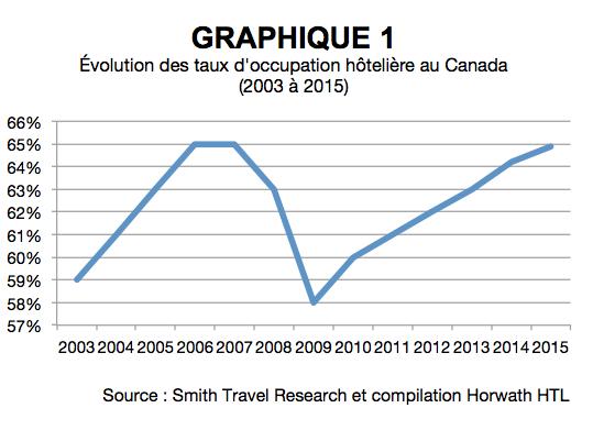 1-evolution_taux_occupation_hoteliere_au-canada