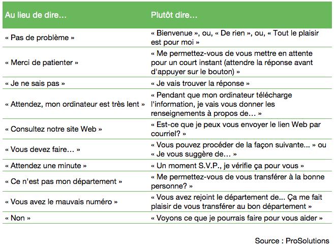 astuces_pour_ameliorer_le_service_a_la_clientele_tableau