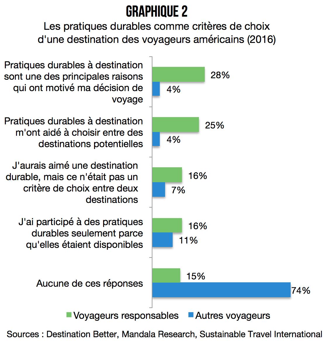 portrait_voyageur_responsable_criteres_choix_destination_tourisme_durable
