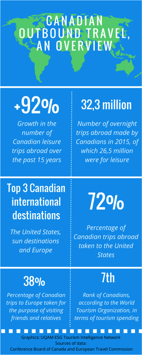 canadian_outbound_travel_overview
