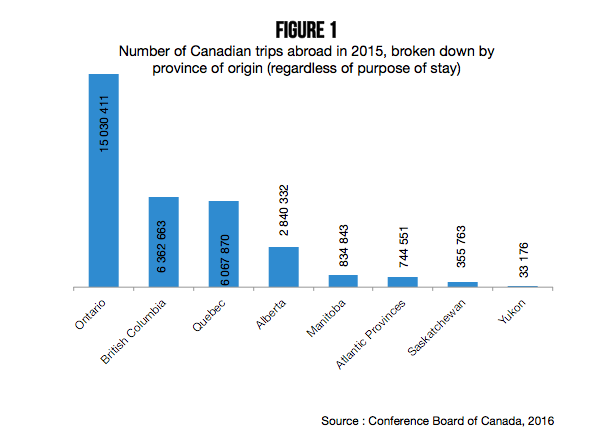 number_of_canadian_trips_abroads_in_2015_figure_1