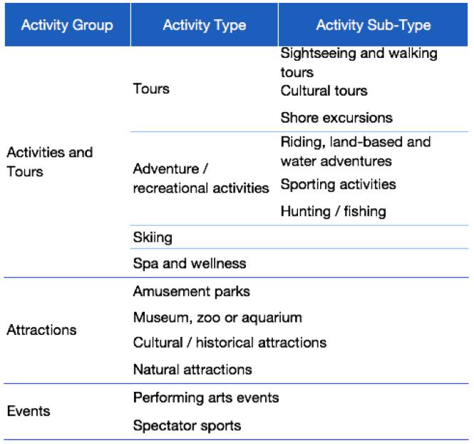 board_activities_booked_online