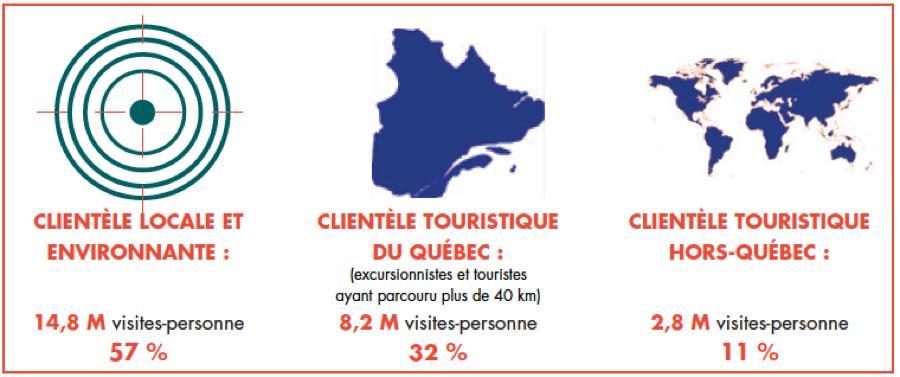 infographie agrotourisme