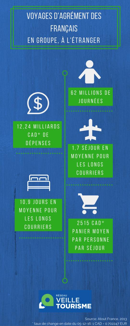Infographie voyages d agrement des français en groupe