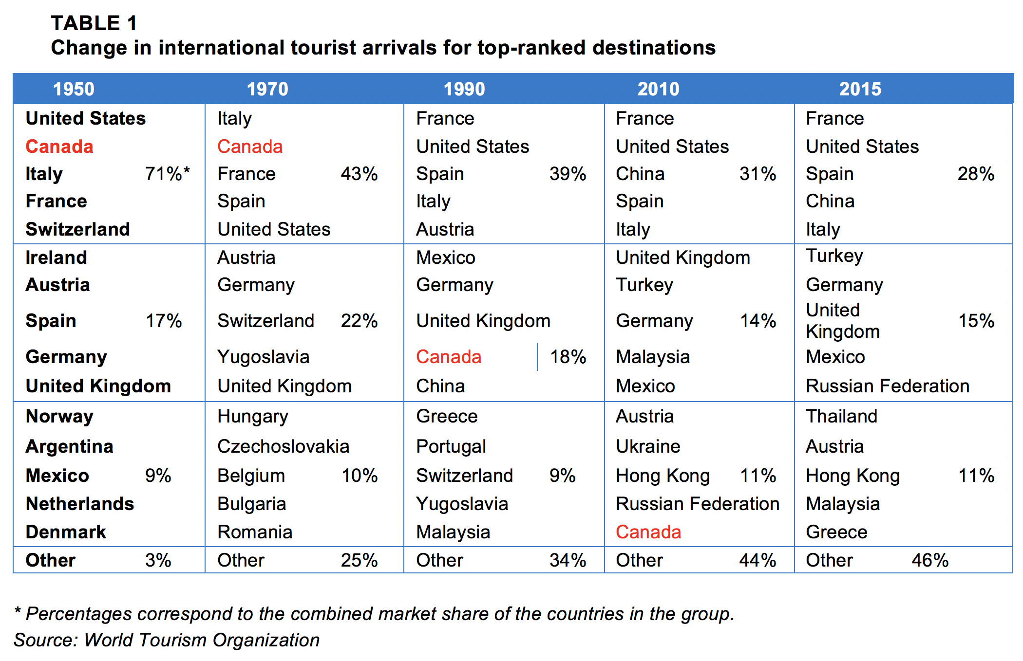 Tab 1_top_15_tourist_destinations