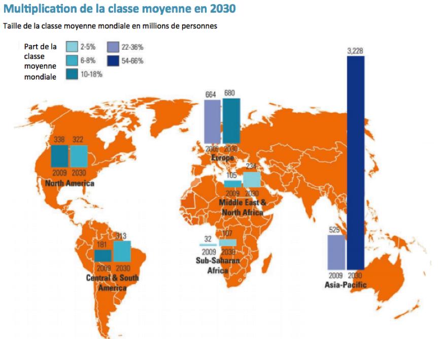 multiplication de la classe moyenne en 2030