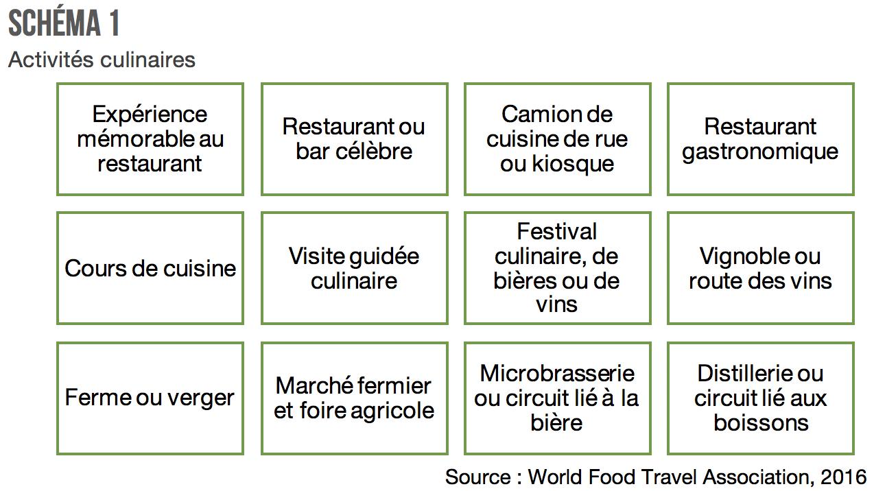 Touristes_culinaires_activites_schema1