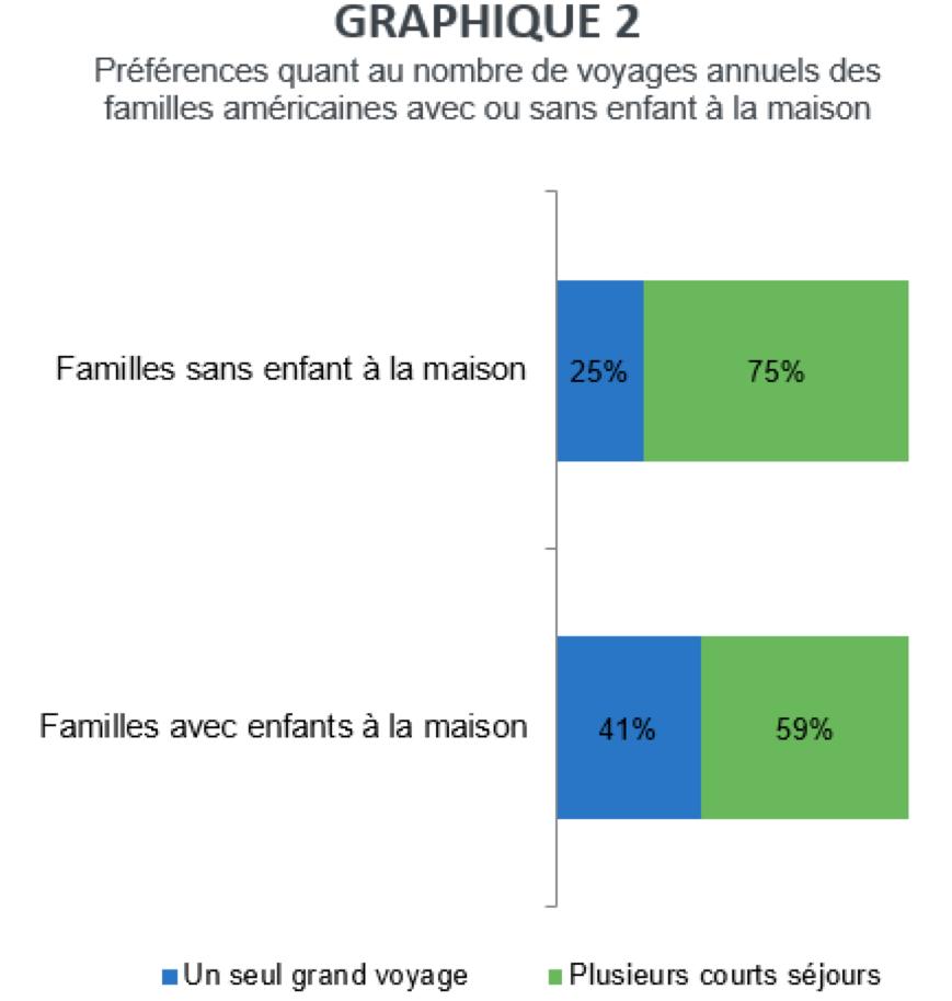 graphique_2_pref_reservations
