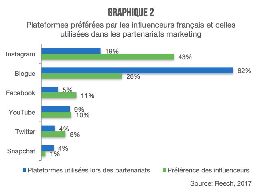 Influenceurs_plateformes_utilisees_graphique2