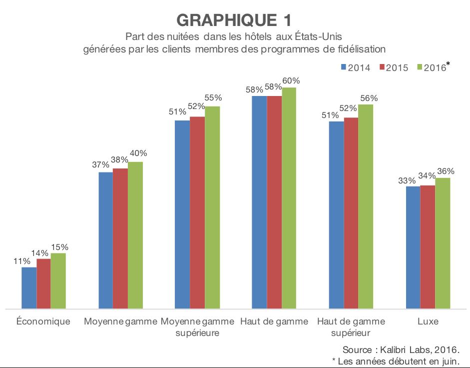 Graphique sondage hoteliers programme de fidelisation