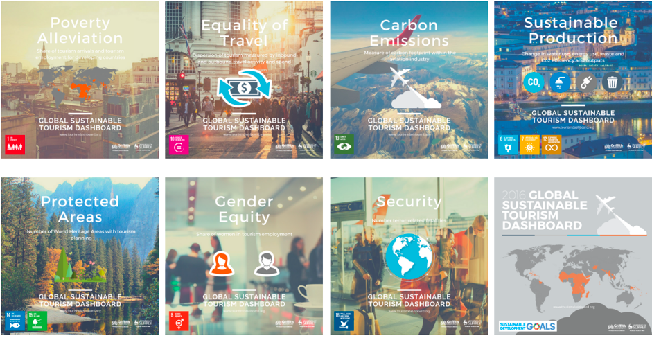 Global-Sustainable-Tourism-Dashboard
