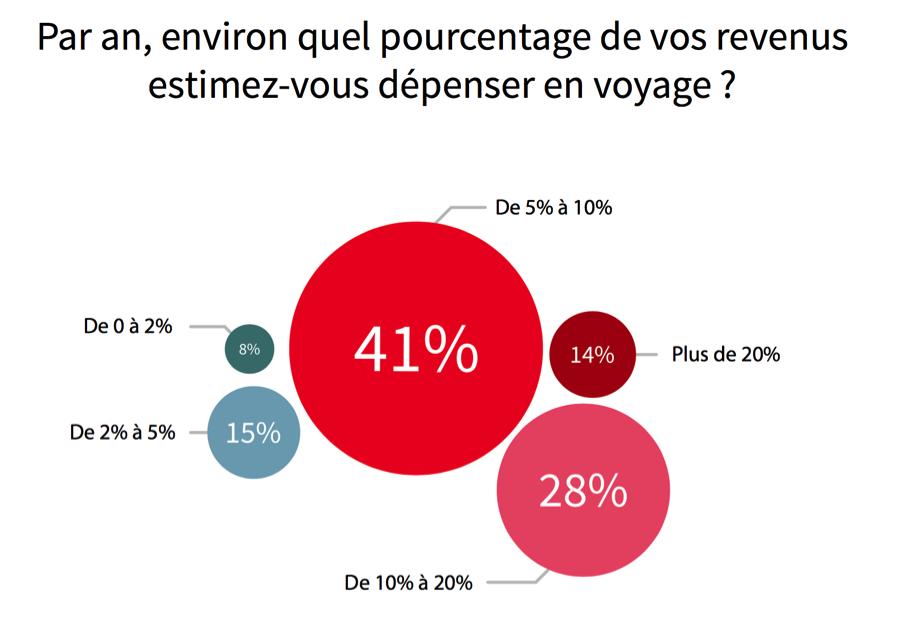proportion-depense-voyage-revenus