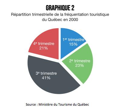 frequentation-touristique-quebec-saisons-2000