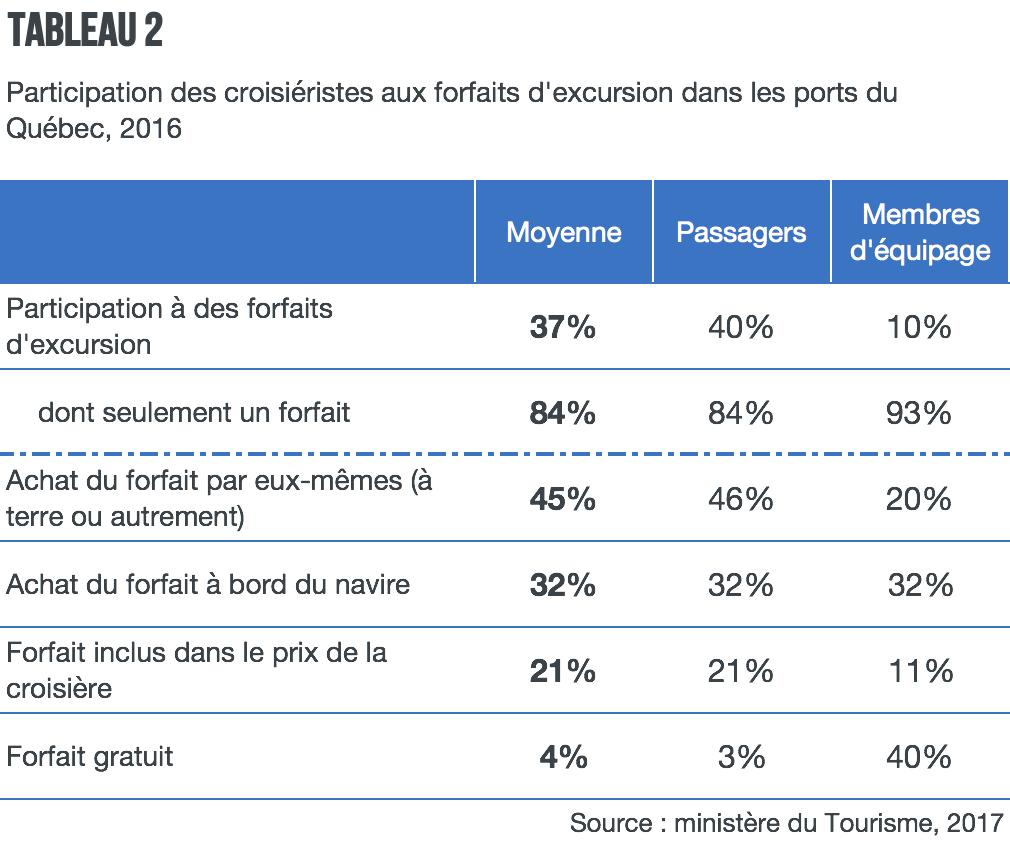 Participation-croisieristes-forfaits-excursion