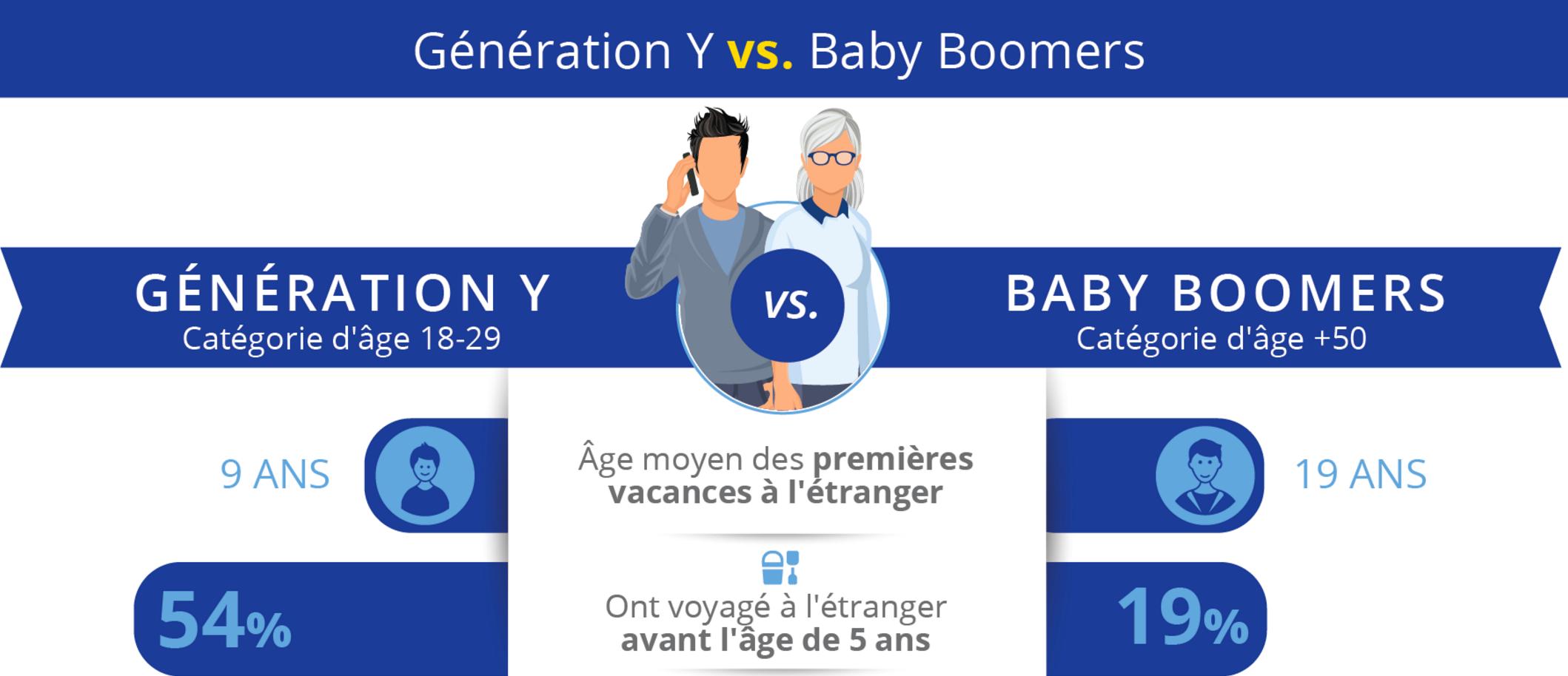 comparaison-generations-age-1er-voyage