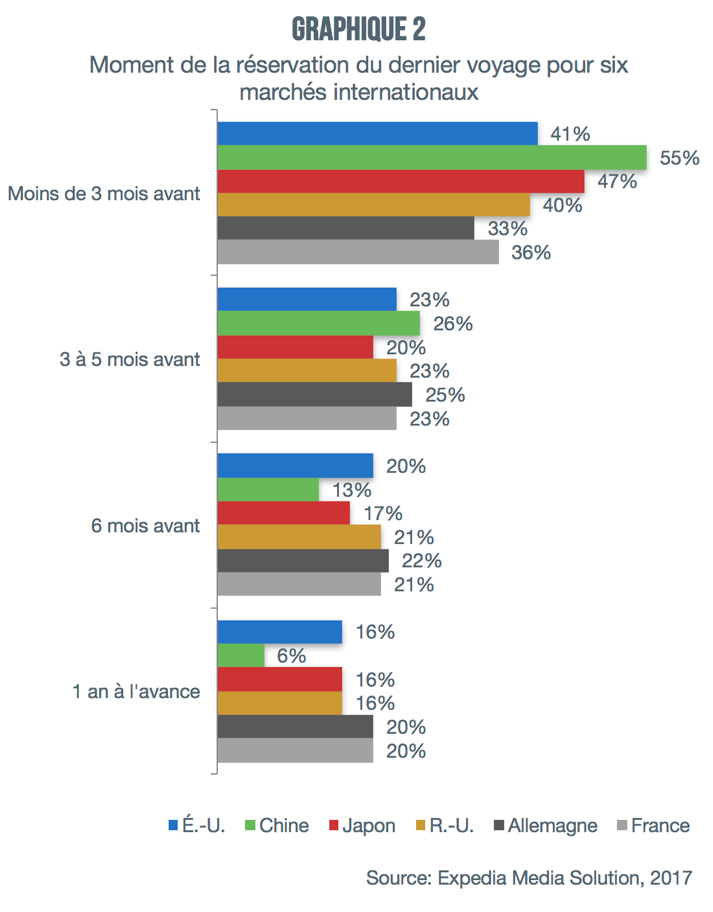 graphique2_reservation_avance