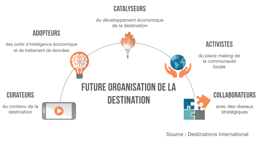 Future-organisation-destination