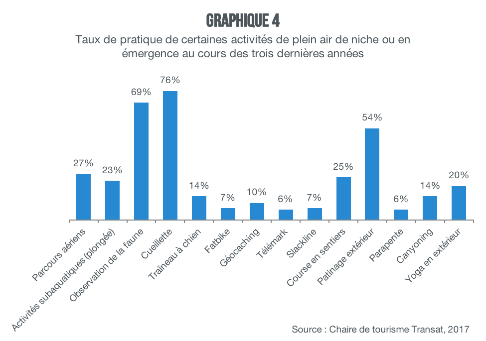 activites-niche-emergence-graphique4