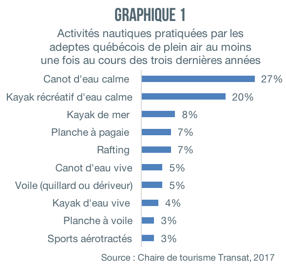 Activites-nautiques-Quebecois