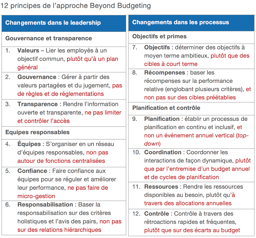 Beyond-budgeting_approche
