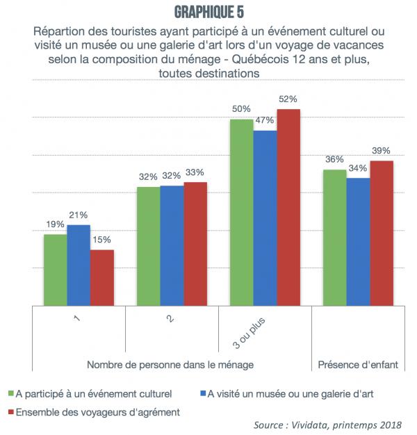 Activites_culturelles_voyage_graphique5
