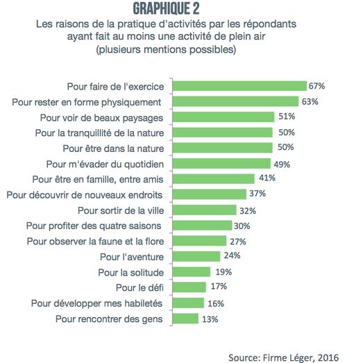graph_2_raisons_pratiques_plein_air