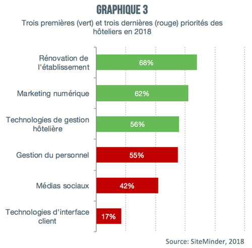 hoteliers_priorites_gestion_graphique3