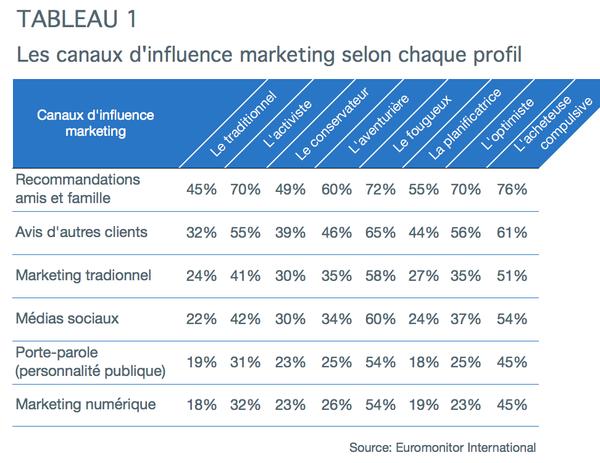 final-tableau-1-profil-consommateurs