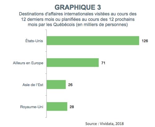 graphique3_destinations_affaires_internationales_visitees_quebecois