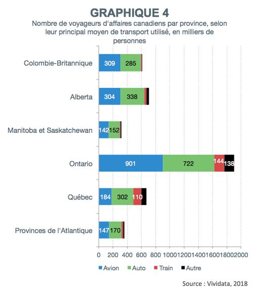 graphique4_nombre_voyageurs_affaires_canadiens_province