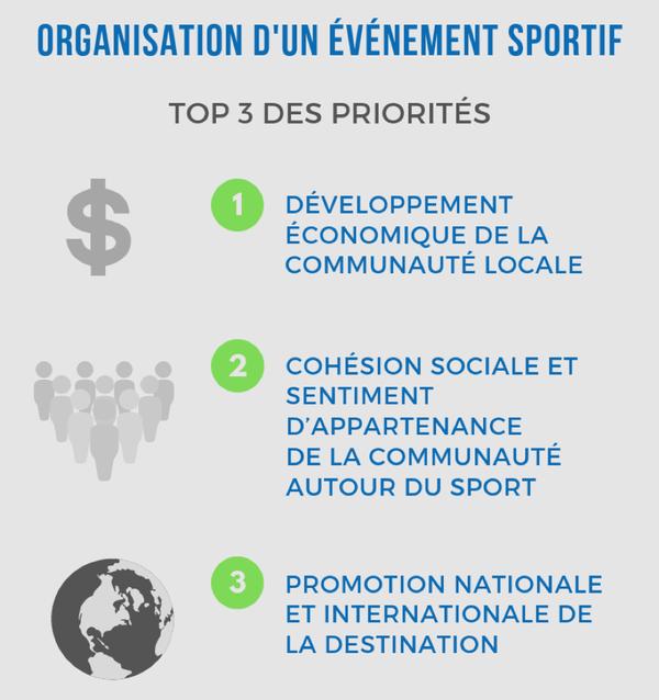 top3-priorites-evenements-sportifs