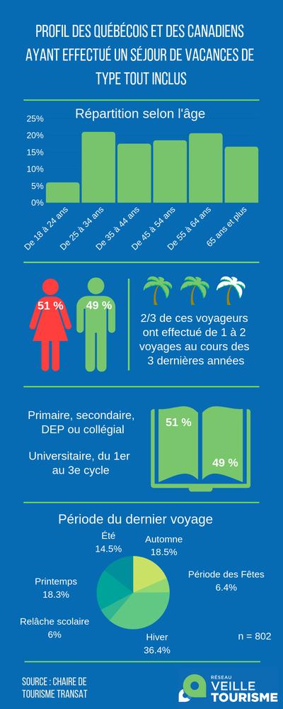 infographie-voyages-tout-inclus-profil